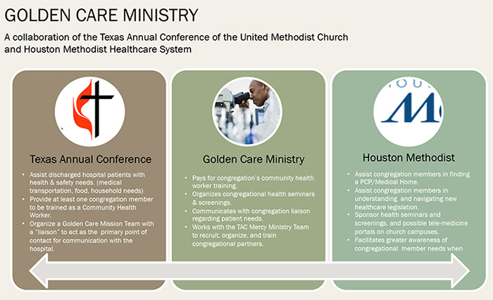 Wanted: Congregations to Partner with Houston Methodist